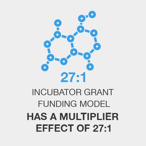 Incubator grant funding model has a multiplier effect of 27:1